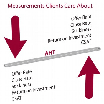 measurments-clients-care-about