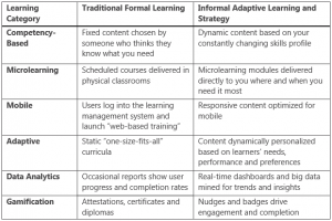 Adaptive Learning Approach Comparison - SYKES